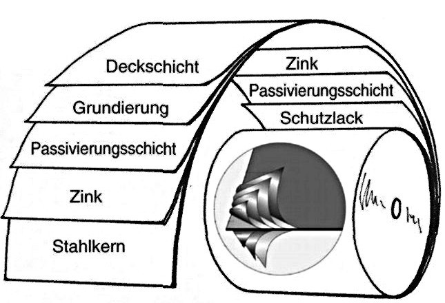 Metall-Dachpfannenprofile - Materialbeschreibung