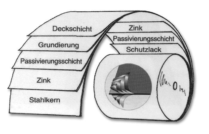 Materialbeschreibung Metall-Biberschwanzprofil