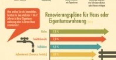 Infografik rund ums Thema Wohneigentum, Renovierung und Sanierung